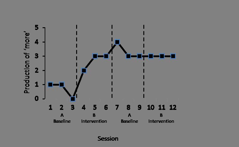 Module 13 graph