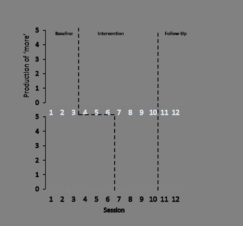Module 14 graph