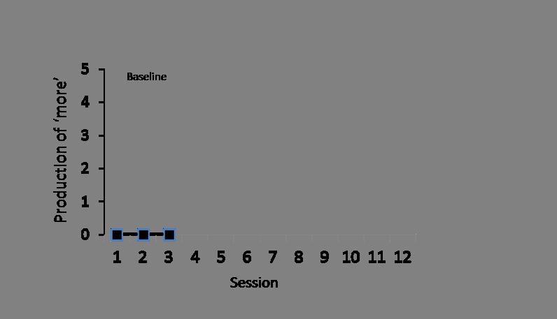 Module 5 graph